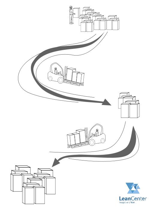 7 marnotrawstw - zbędny transport