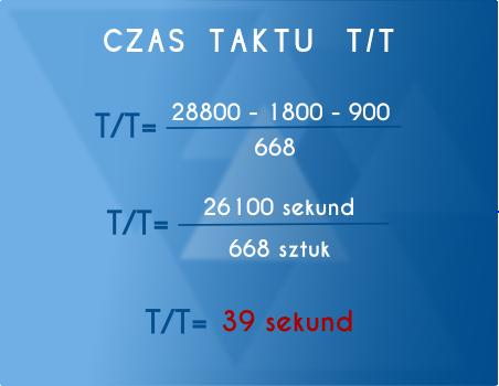 Przykład obliczenia czasu taktu