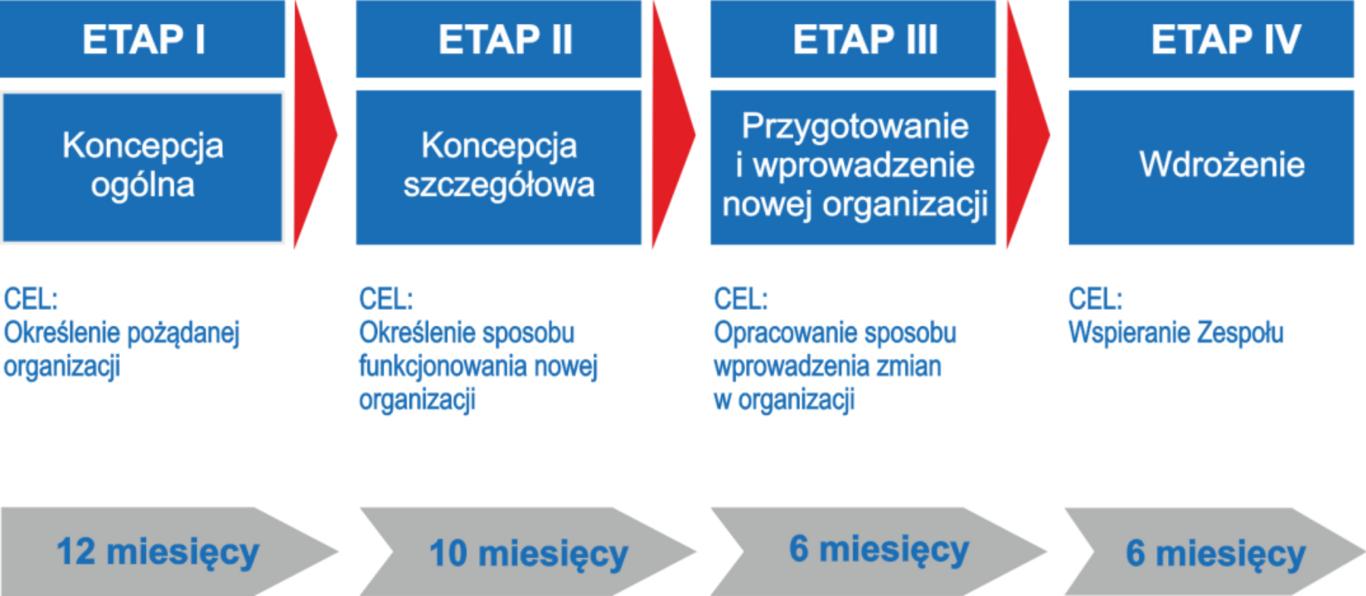 Etapy zmian worganizacji