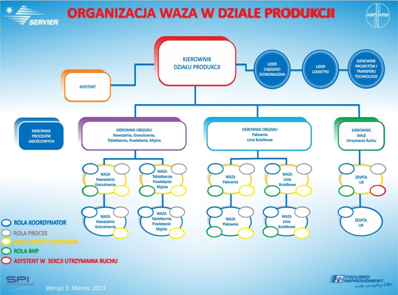 Organizacja zespołów WAZA