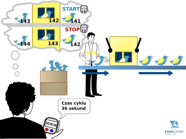 Pomiar czasu cyklu