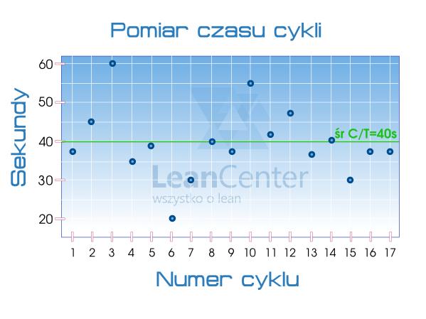 Wykres zpomiaru czasu cyklu