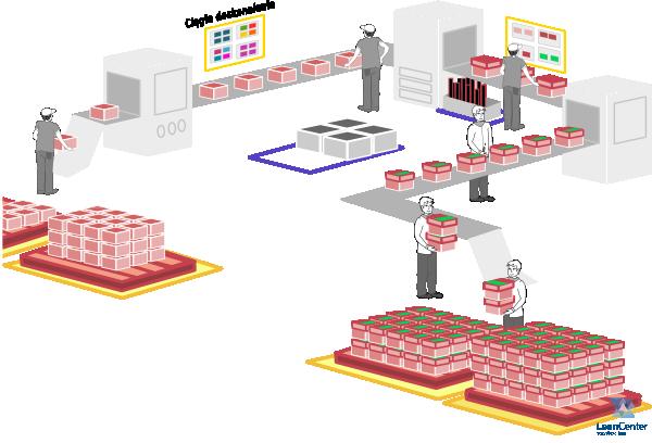 Proces produkcyjny wg Lean Management