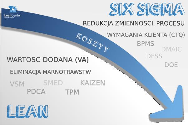 Redukcja kosztów wLean iSix Sigma