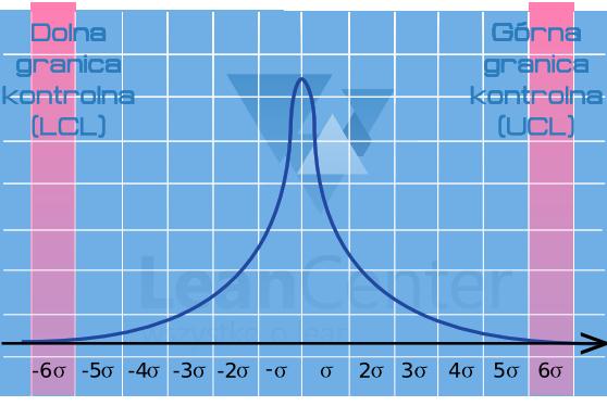 Wykres odchylenia standardowego Six Sigma