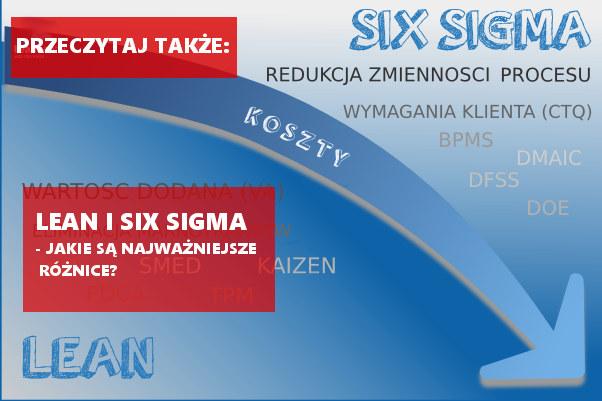 Różnice między Lean iSix Sigma