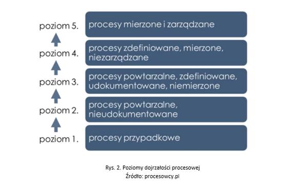Dojrzałość procesowa arobotyzacja wbiurze
