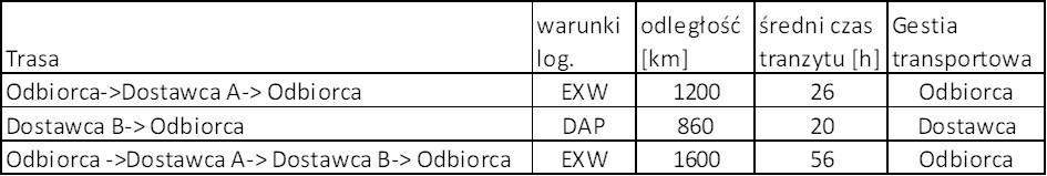 Porównanie różnych wariantów transportowych wtym pętli mleczarza