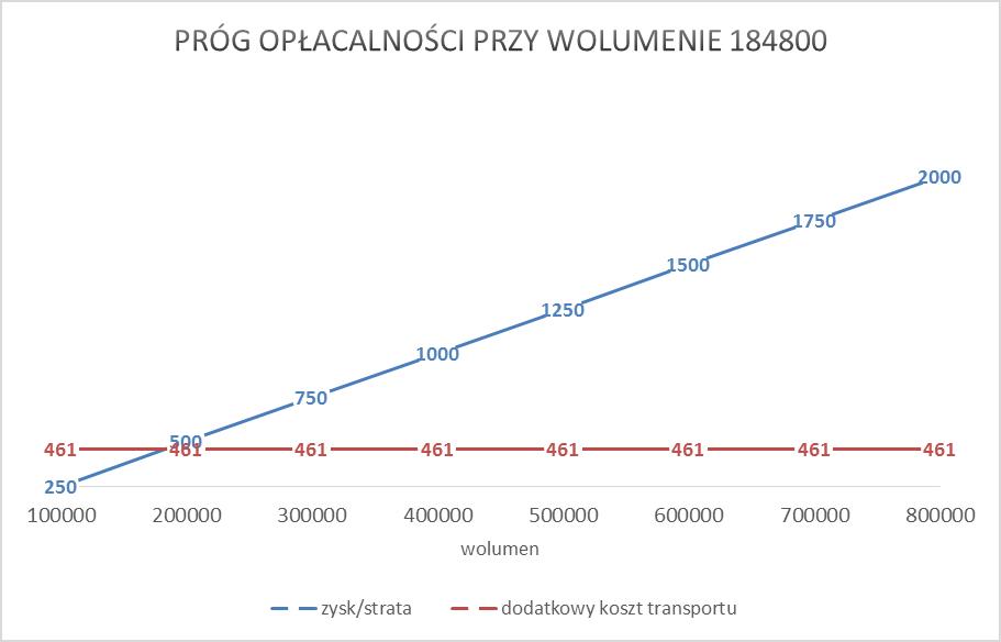 Próg opłacalności transportu