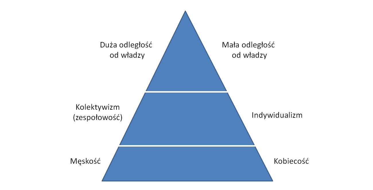 Hierarchia wzarządzaniu typy kulturowe