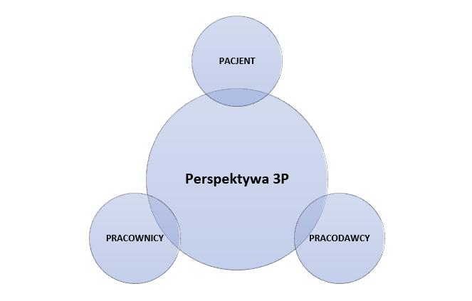 3P wsłużbie zdrowia - pracownik, pacjent, pracodawca