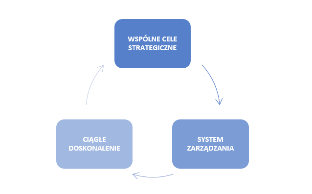 Lean wMedycynie - System zarządzania, wspólne cele, ciągłe doskonalenie