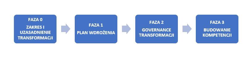 Etapy transformacji Lean wMedycynie