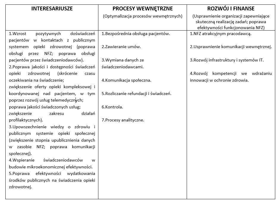 NFZ aLean - podejście jakościowe