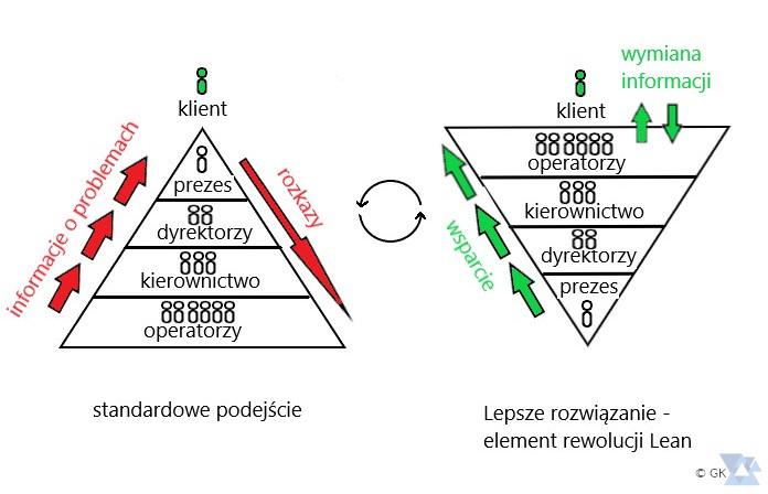 Odwrócona piramida zarządzania Lean