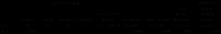 Tabela - łańcuch dostaw zpowodu wirusa obciążony, wyliczenia