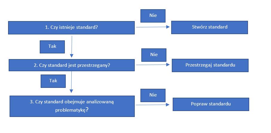 Multitasking aproblem solving - jak to pogodzić?