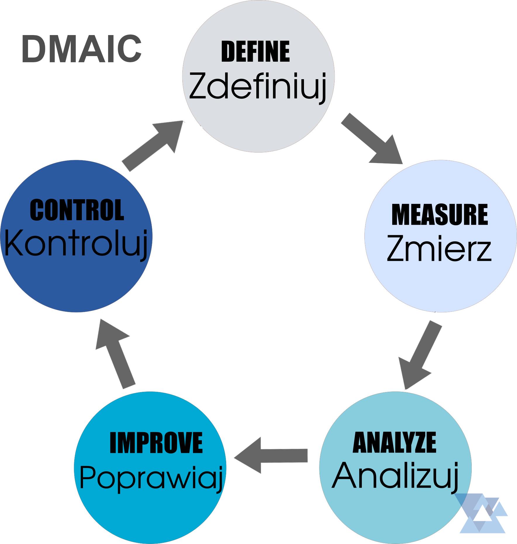 DMAIC - podstawowy cykl Six Sigma