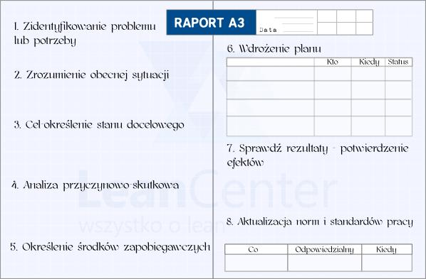 Szablon raportu A3
