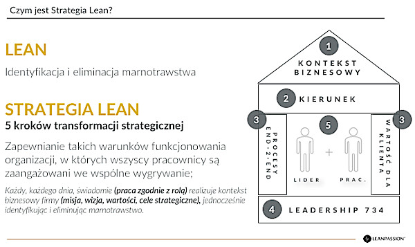 Szkolenie 5 kroków transformacji lean